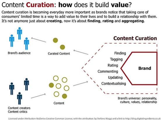 Content Curation Devid Moceri copy