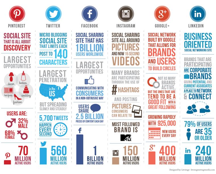 choosing the best social media platform for business
