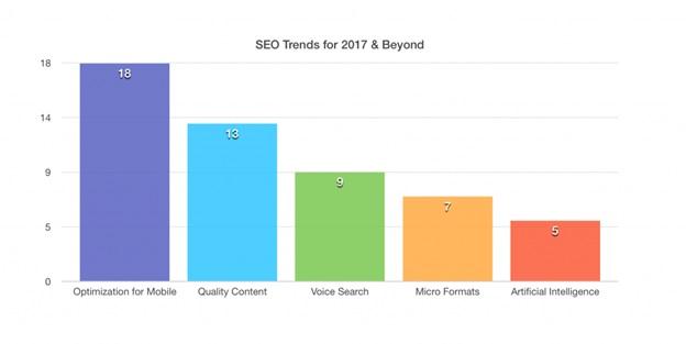 Effective SEO Trends